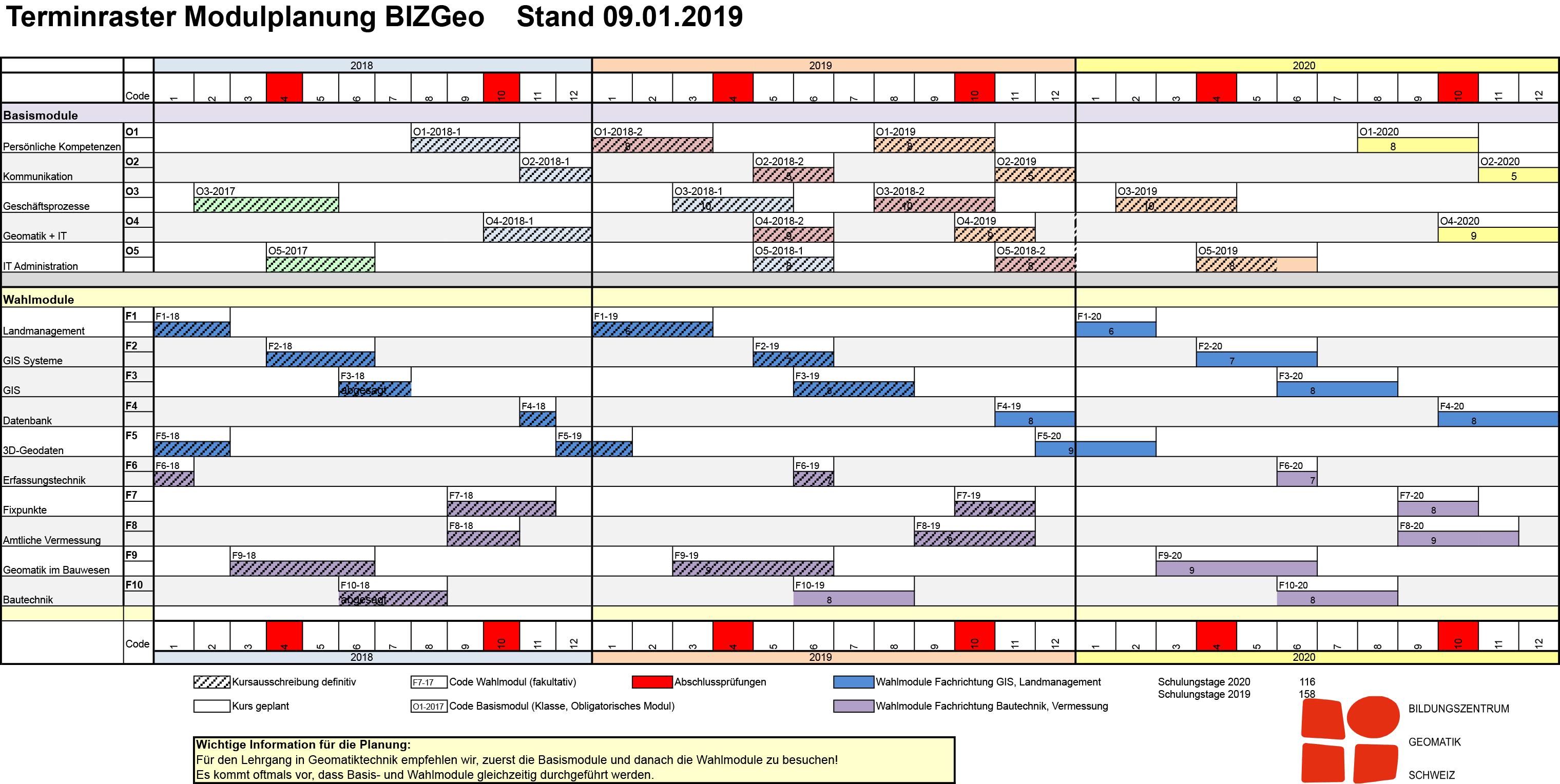 Modulplanung BIZ-Geo Stand 09.01.2019